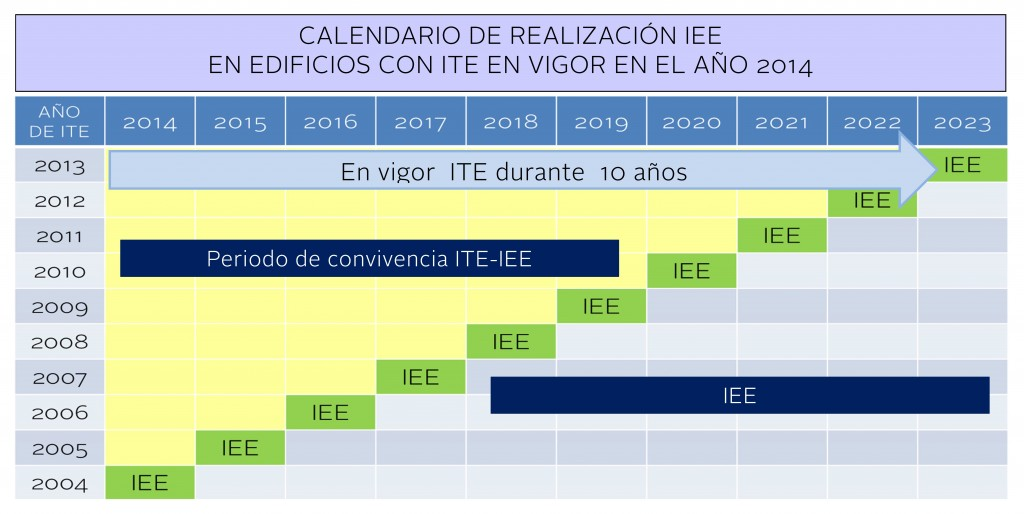 iee-ite-calendario con ite