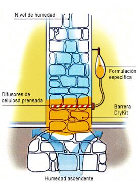 humedadesporcapilaridad_quimica