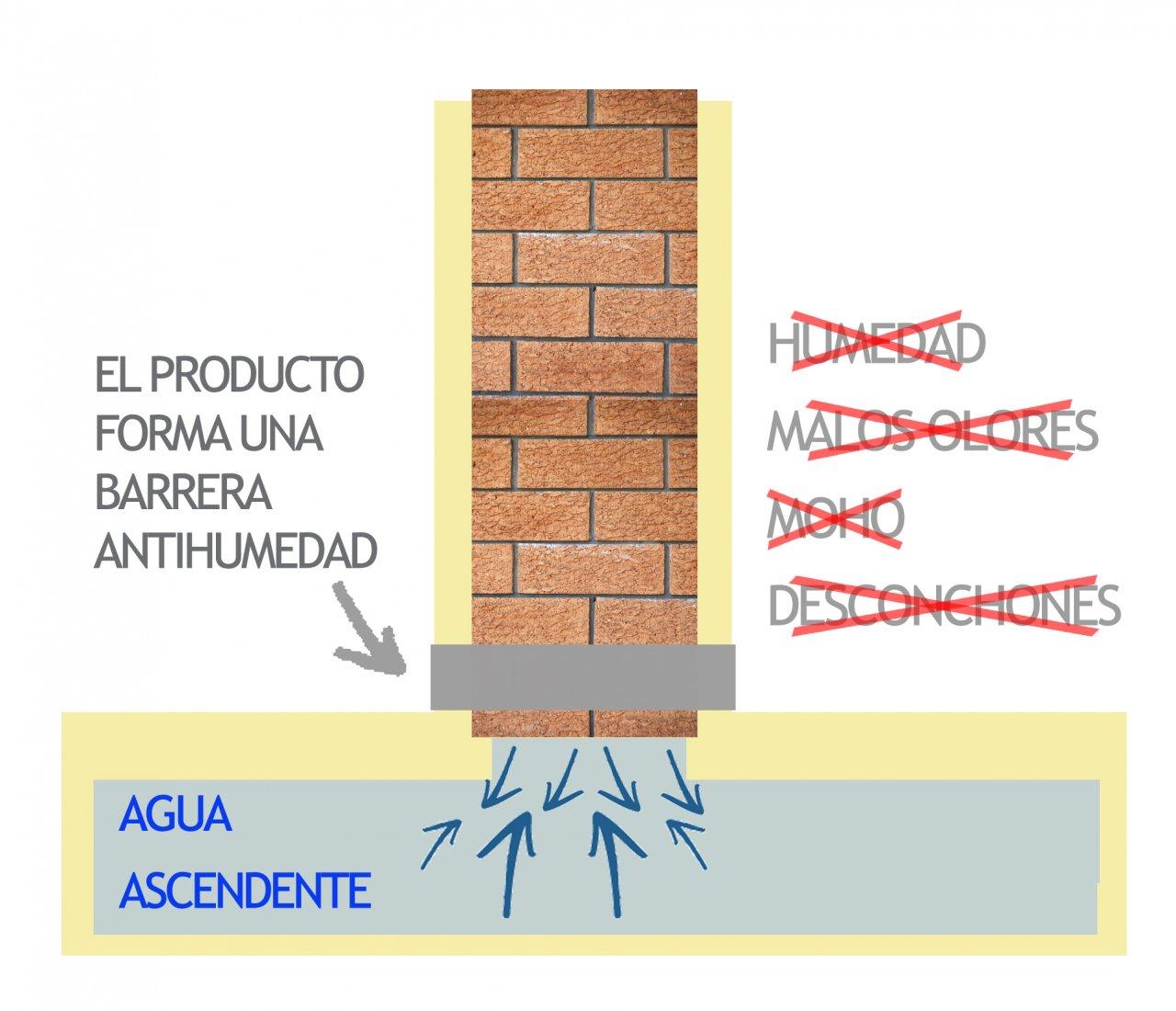 Soluciones para humedades por capilaridad almaarquitectura - Como quitar humedad ...