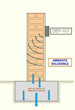 humedadesporcapilaridad_electroosmosis